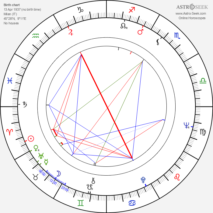 Didi Perego - Astrology Natal Birth Chart