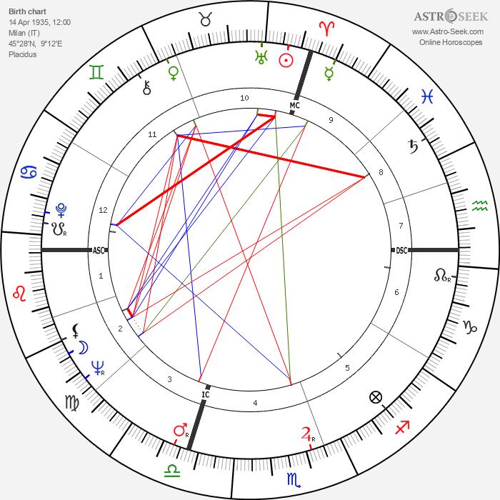 Didi Pergo - Astrology Natal Birth Chart