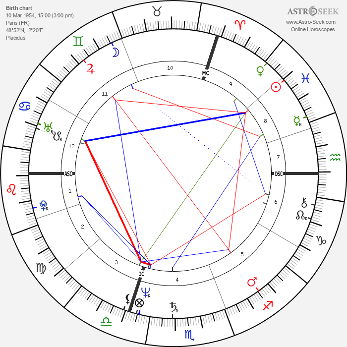 Didier Barbelivien - Astrology Natal Birth Chart
