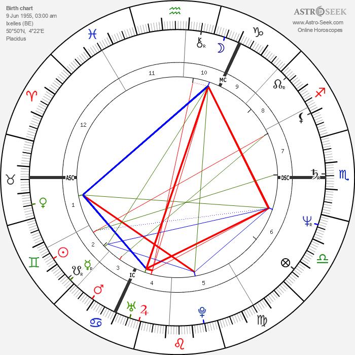 Didier Bellens - Astrology Natal Birth Chart