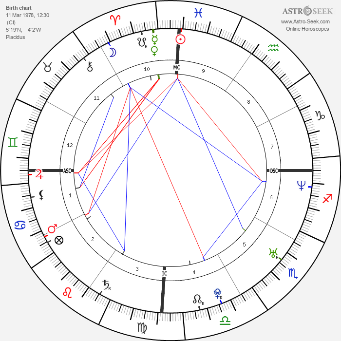 Didier Drogba - Astrology Natal Birth Chart