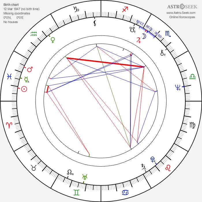 Didier Flamand - Astrology Natal Birth Chart