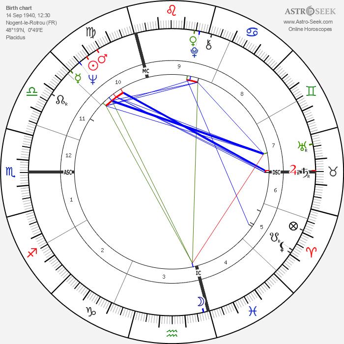 Didier Geslain - Astrology Natal Birth Chart