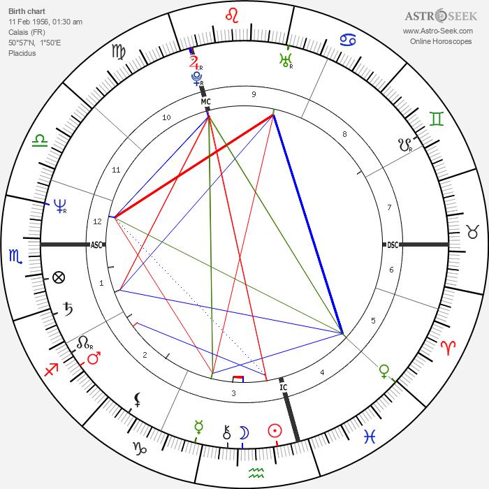 Didier Lockwood - Astrology Natal Birth Chart