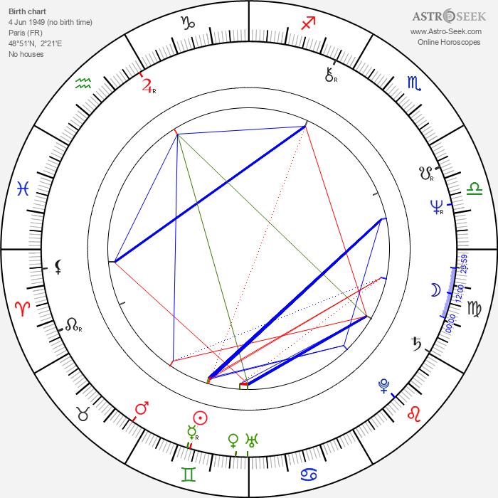 Didier Philippe-Gérard - Astrology Natal Birth Chart