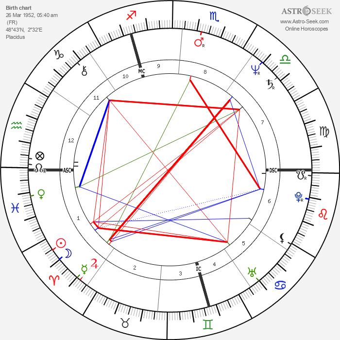 Didier Pironi - Astrology Natal Birth Chart