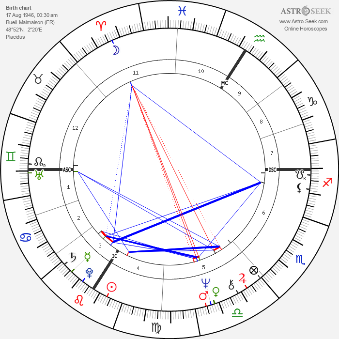Didier Sandre - Astrology Natal Birth Chart