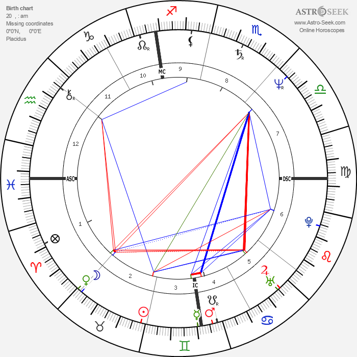 Diego Abatantuono - Astrology Natal Birth Chart