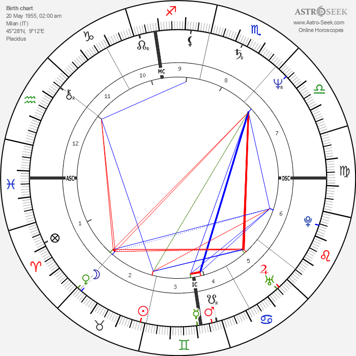Diego Abatantuono - Astrology Natal Birth Chart