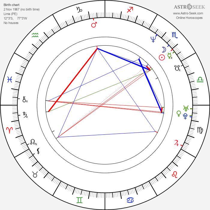 Diego Bertie - Astrology Natal Birth Chart