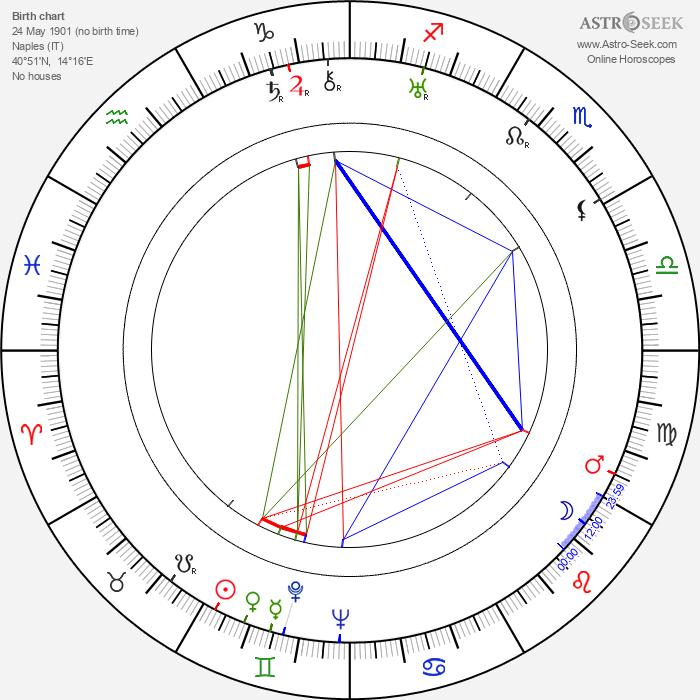 Diego Calcagno - Astrology Natal Birth Chart