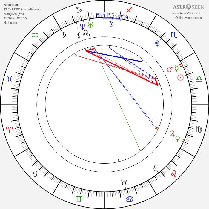 Diego Dominguez Llort - Astrology Natal Birth Chart