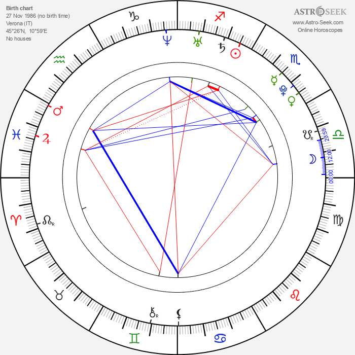 Diego Fainello - Astrology Natal Birth Chart