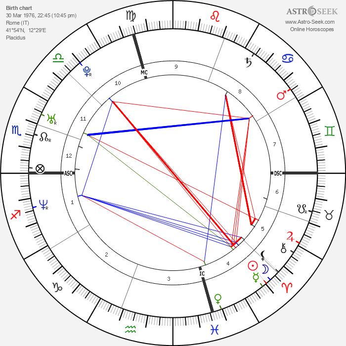 Diego Petrini - Astrology Natal Birth Chart