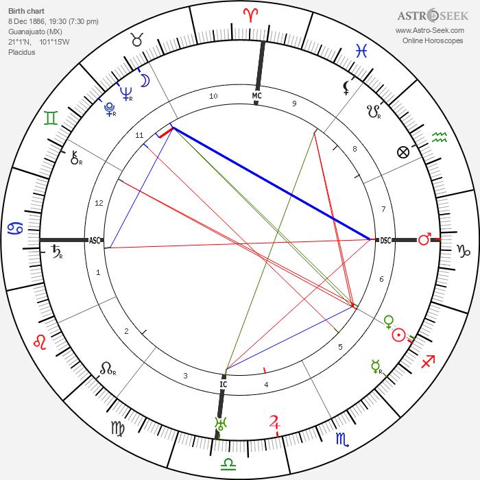 Diego Rivera - Astrology Natal Birth Chart