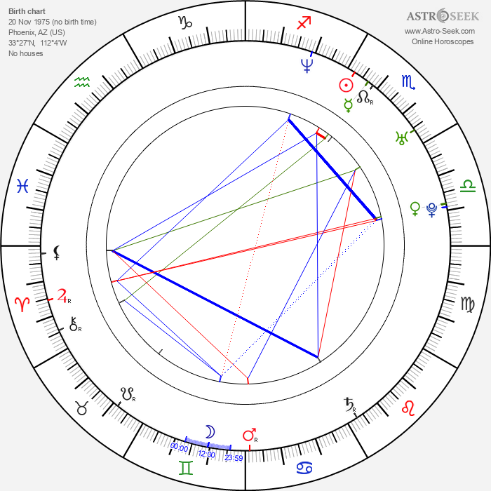 Dierks Bentley - Astrology Natal Birth Chart