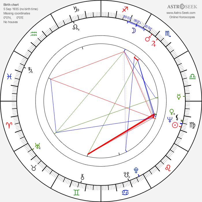 Dieter Hallervorden - Astrology Natal Birth Chart