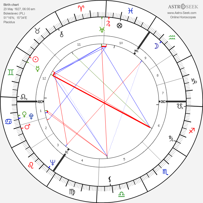 Dieter Hildebrandt - Astrology Natal Birth Chart