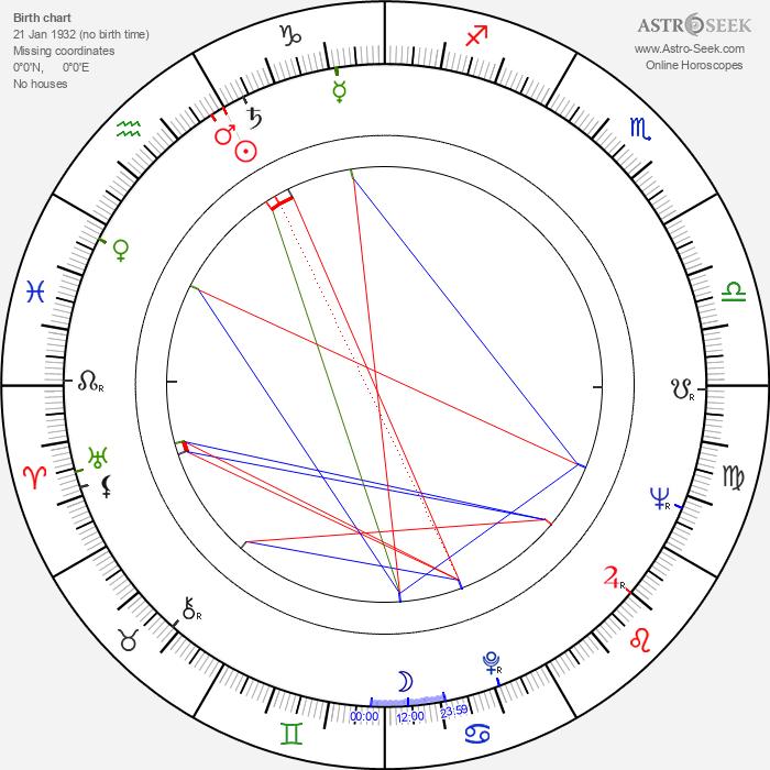 Dieter Kirchlechner - Astrology Natal Birth Chart