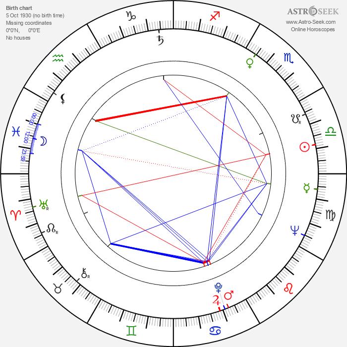 Dieter Perlwitz - Astrology Natal Birth Chart