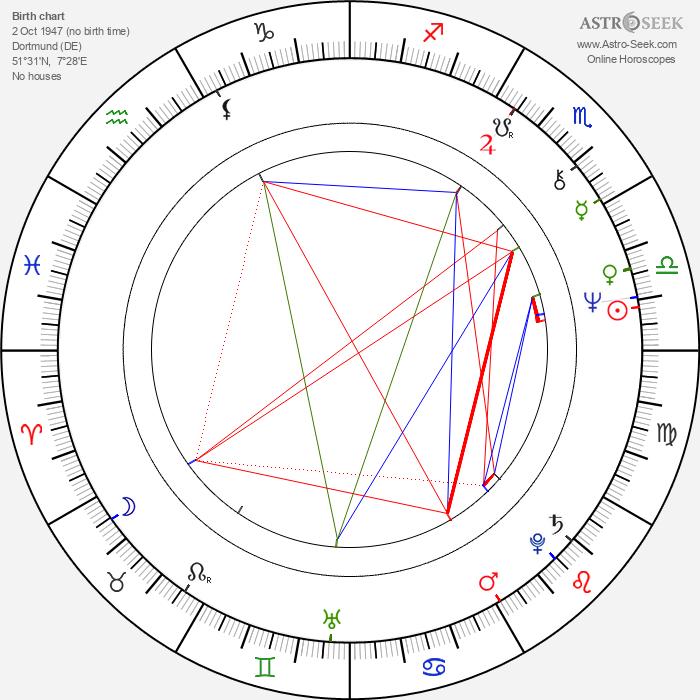 Dieter Pfaff - Astrology Natal Birth Chart