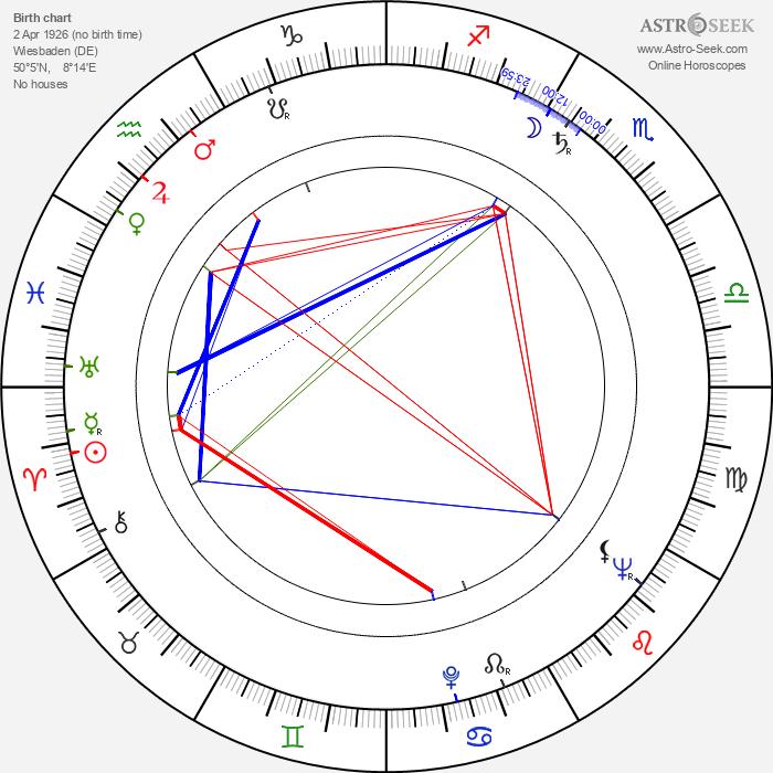Dieter Schaad - Astrology Natal Birth Chart