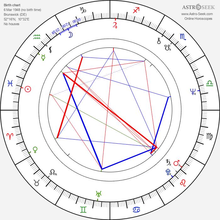 Dieter Schidor - Astrology Natal Birth Chart