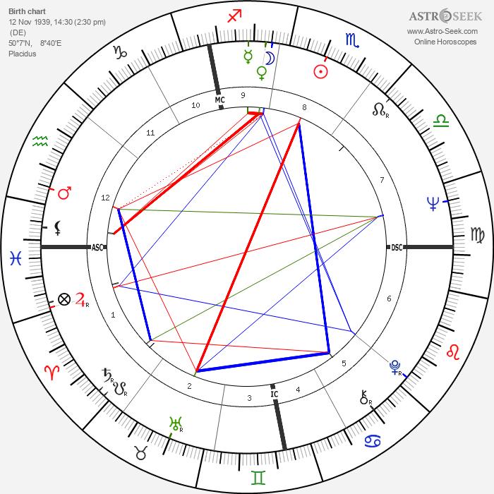 Dieter Wedel - Astrology Natal Birth Chart