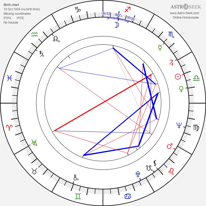 Dieter Wien - Astrology Natal Birth Chart