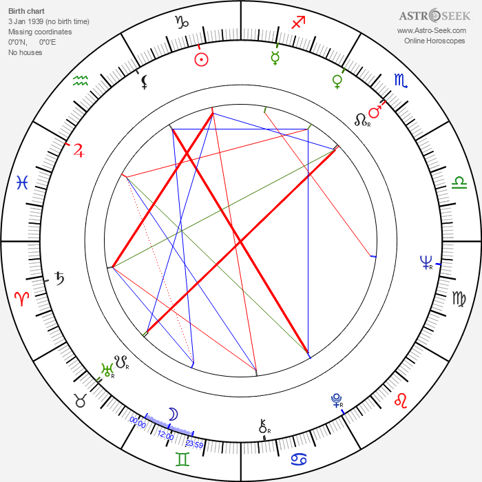 Diethard Klante - Astrology Natal Birth Chart