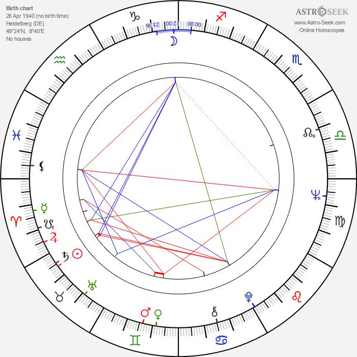 Dietmar Hopp - Astrology Natal Birth Chart