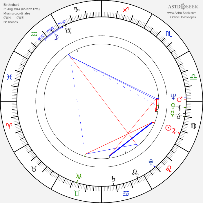 Dietmar Huhn - Astrology Natal Birth Chart