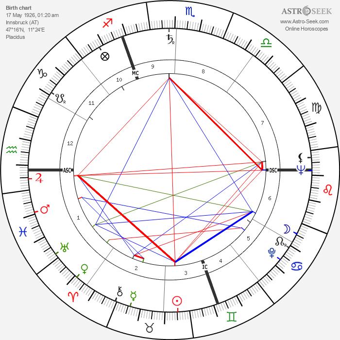 Dietmar Schönherr - Astrology Natal Birth Chart