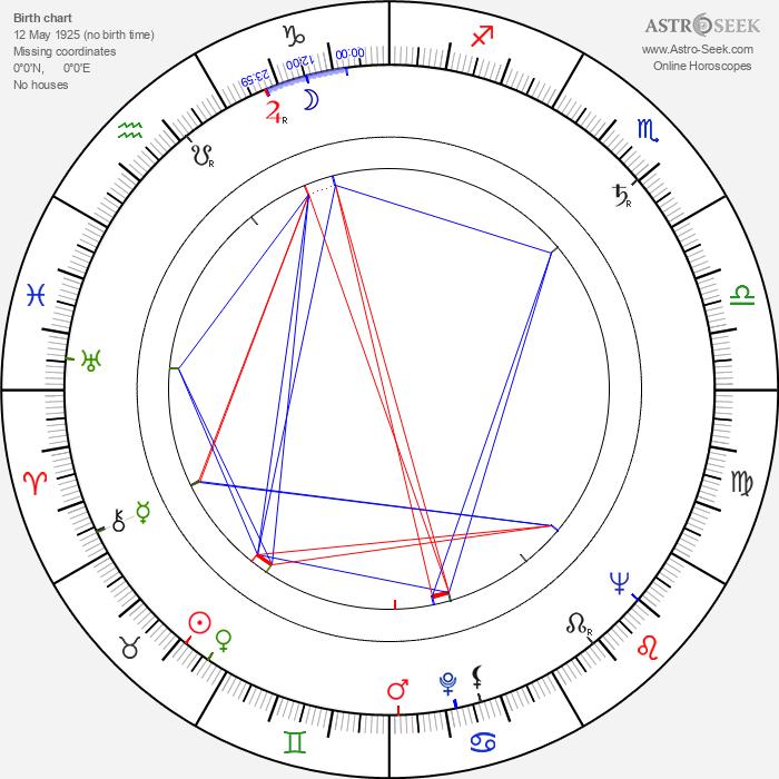 Dietrich Haugk - Astrology Natal Birth Chart
