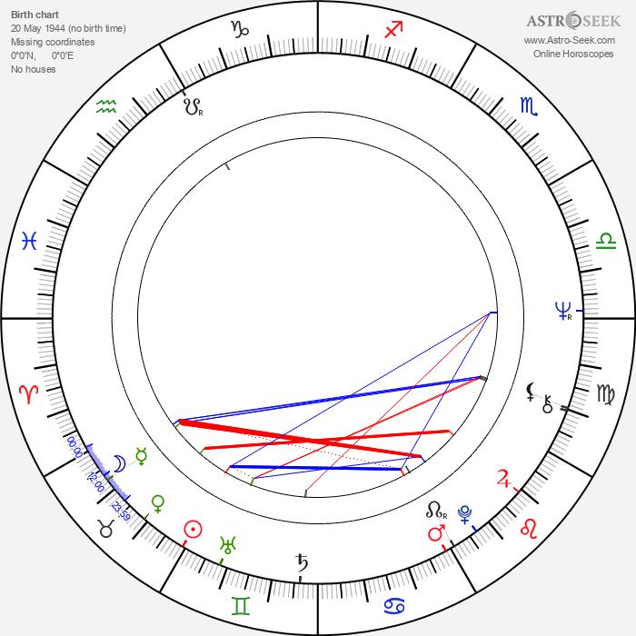 Dietrich Mateschitz - Astrology Natal Birth Chart