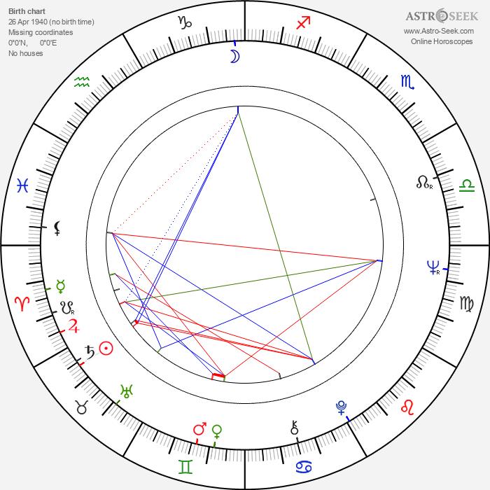 Dietrich Mattausch - Astrology Natal Birth Chart