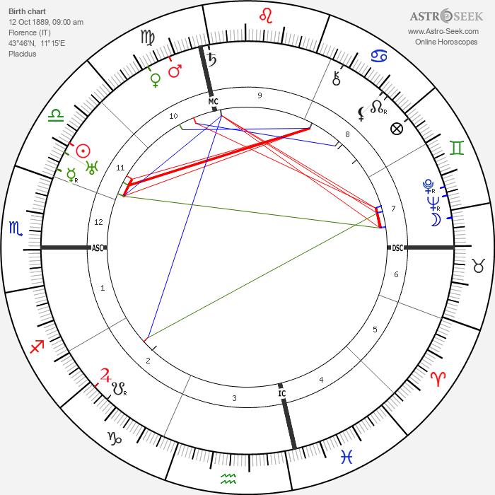 Dietrich von Hildebrand - Astrology Natal Birth Chart