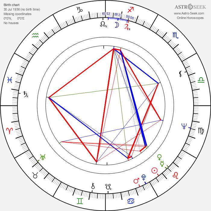 Dietz Werner Steck - Astrology Natal Birth Chart