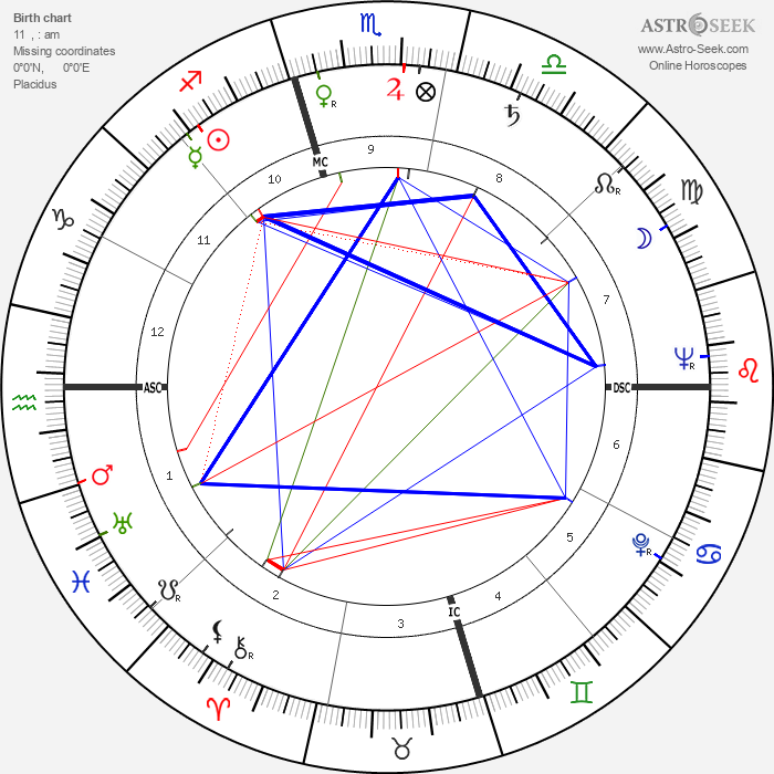 Dilip Kumar - Astrology Natal Birth Chart