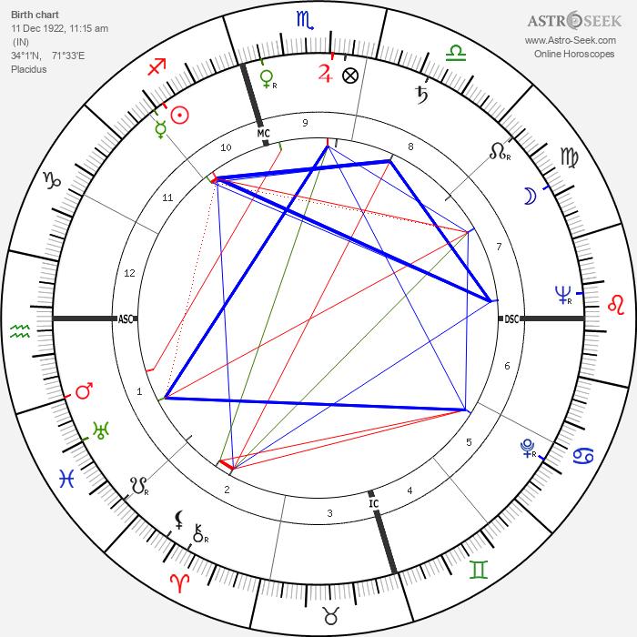 Dilip Kumar - Astrology Natal Birth Chart