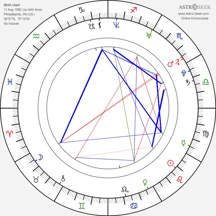 Dillan Lauren - Astrology Natal Birth Chart