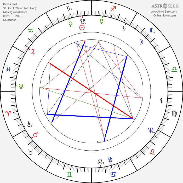 Dimitar Bochev - Astrology Natal Birth Chart