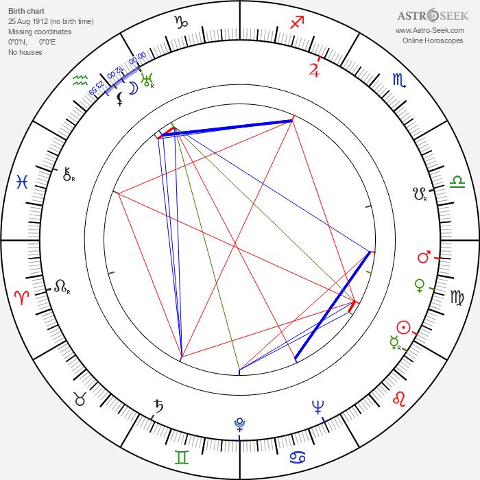 Dimitar Kostarov - Astrology Natal Birth Chart