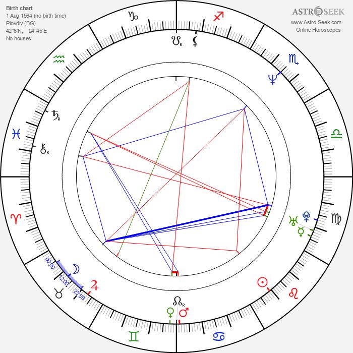 Dimitar Mitovski - Astrology Natal Birth Chart