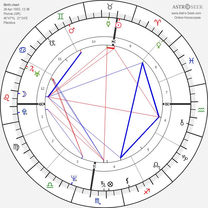 Dimitra Liani - Astrology Natal Birth Chart
