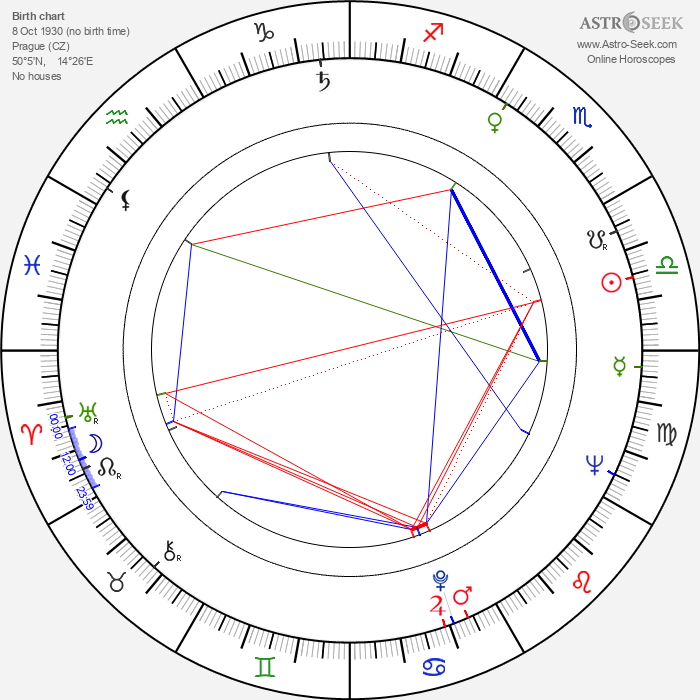 Dimitri Rafalsky - Astrology Natal Birth Chart