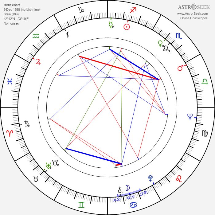 Dimko Minov - Astrology Natal Birth Chart