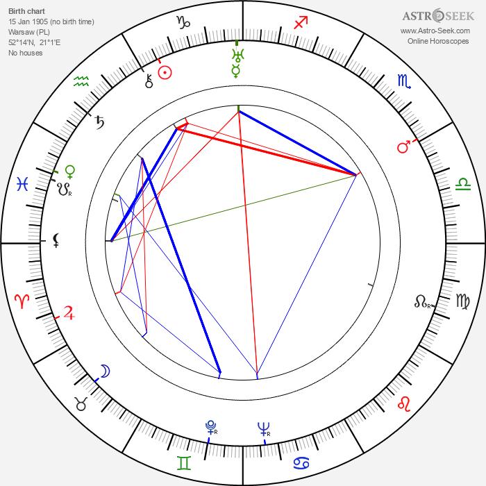 Dina Gralla - Astrology Natal Birth Chart