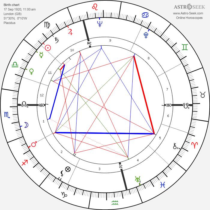 Dinah Sheridan - Astrology Natal Birth Chart
