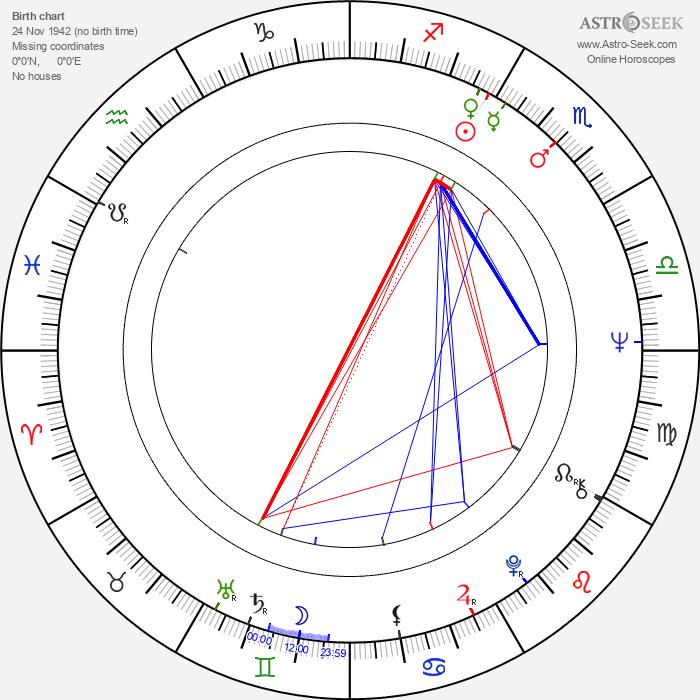 Dinara Asanova - Astrology Natal Birth Chart